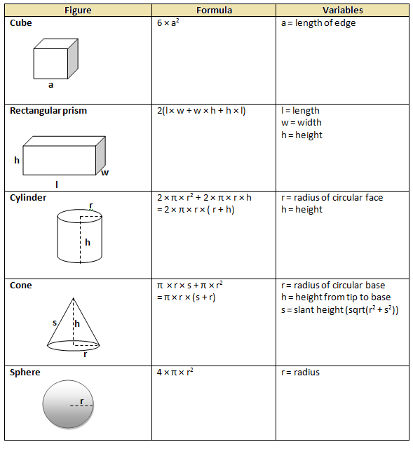 Homework help with areas