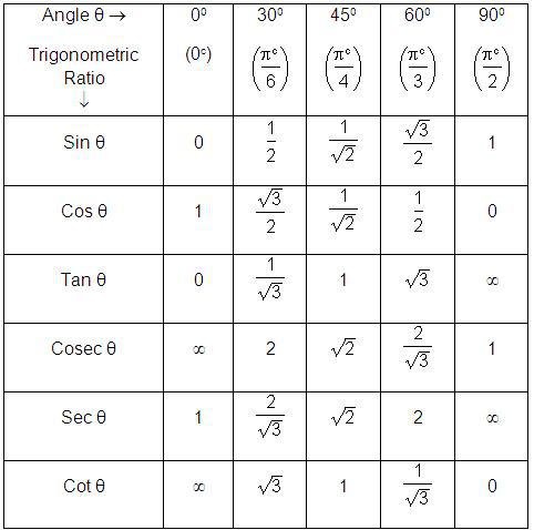 trigonometric ratios of standard angles homework help still need help